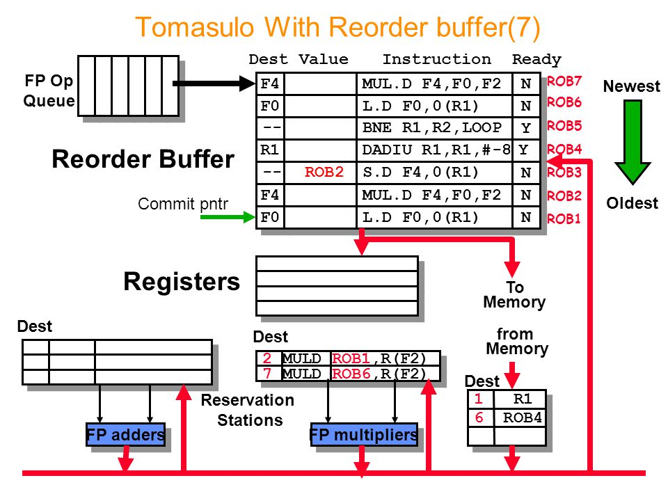 2 MULD ROB1,R(F2)‏ 7 MULD ROB6,R(F2)‏ Tomasulo With Reorder buffer(7) To Memory FP adders FP multipliers Reservation Stations FP Op Queue ROB7 ROB6 RO