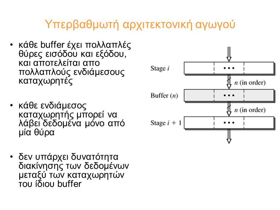 Υπερβαθμωτή αρχιτεκτονική αγωγού κάθε buffer έχει πολλαπλές θύρες εισόδου και εξόδου, και αποτελείται απο πολλαπλούς ενδιάμεσους καταχωρητές κάθε ενδιάμεσος καταχωρητής μπορεί να λάβει δεδομένα μόνο από μία θύρα δεν υπάρχει δυνατότητα διακίνησης των δεδομένων μεταξύ των καταχωρητών του ίδιου buffer