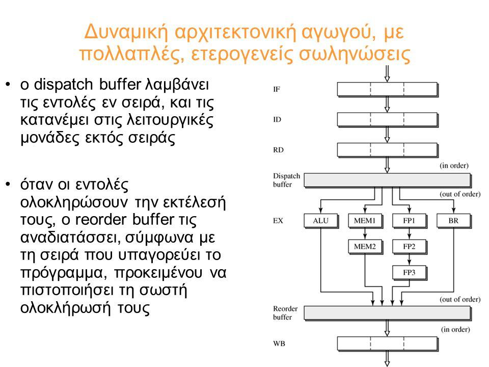 Δυναμική αρχιτεκτονική αγωγού, με πολλαπλές, ετερογενείς σωληνώσεις ο dispatch buffer λαμβάνει τις εντολές εν σειρά, και τις κατανέμει στις λειτουργικές μονάδες εκτός σειράς όταν οι εντολές ολοκληρώσουν την εκτέλεσή τους, ο reorder buffer τις αναδιατάσσει, σύμφωνα με τη σειρά που υπαγορεύει το πρόγραμμα, προκειμένου να πιστοποιήσει τη σωστή ολοκλήρωσή τους