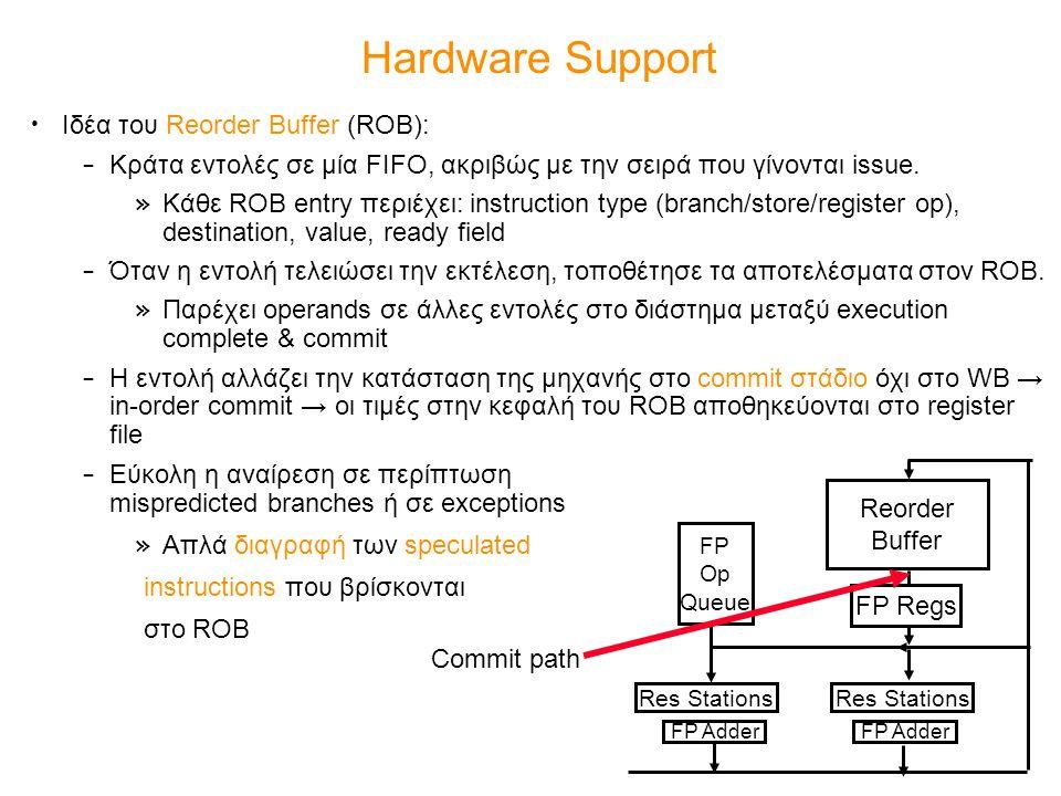 Hardware Support Ιδέα του Reorder Buffer (ROB): – Κράτα εντολές σε μία FIFO, ακριβώς με την σειρά που γίνονται issue. » Κάθε ROB entry περιέχει: instr