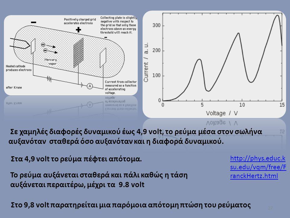 27 Στο 9,8 volt παρατηρείται μια παρόμοια απότομη πτώση του ρεύματος Σε χαμηλές διαφορές δυναμικού έως 4,9 volt, το ρεύμα μέσα στον σωλήνα αυξανόταν σ