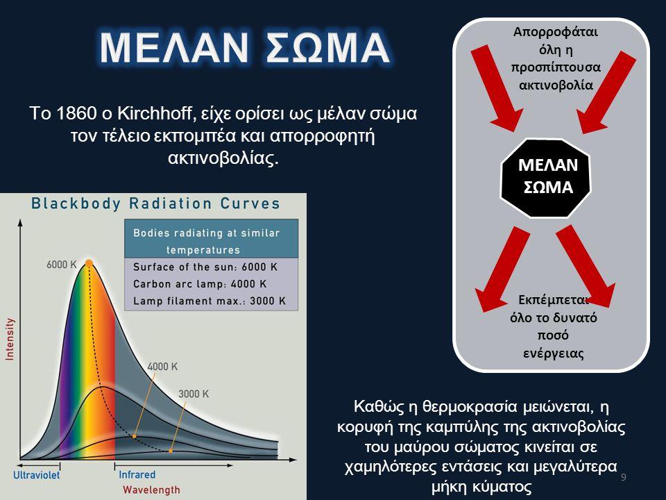 Απορροφάται όλη η προσπίπτουσα ακτινοβολία Εκπέμπεται όλο το δυνατό ποσό ενέργειας ΜΕΛΑΝ ΣΩΜΑ Το 1860 ο Kirchhoff, είχε ορίσει ως μέλαν σώμα τον τέλει
