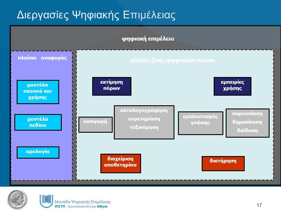 17 Διεργασίες Ψηφιακής Επιμέλειας εισαγωγή εμπλουτισμός γνώσης καταλογογράφηση ευρετηρίαση ταξινόμηση παρουσίαση δημοσίευση διάδοση διατήρηση διαχείριση αποθετηρίου ορολογία μοντέλα σκοπού και χρήσης μοντέλα πεδίου εκτίμηση πόρων εμπειρίες χρήσης πλαίσιο αναφοράς κύκλος ζωής ψηφιακών πόρων ψηφιακή επιμέλεια