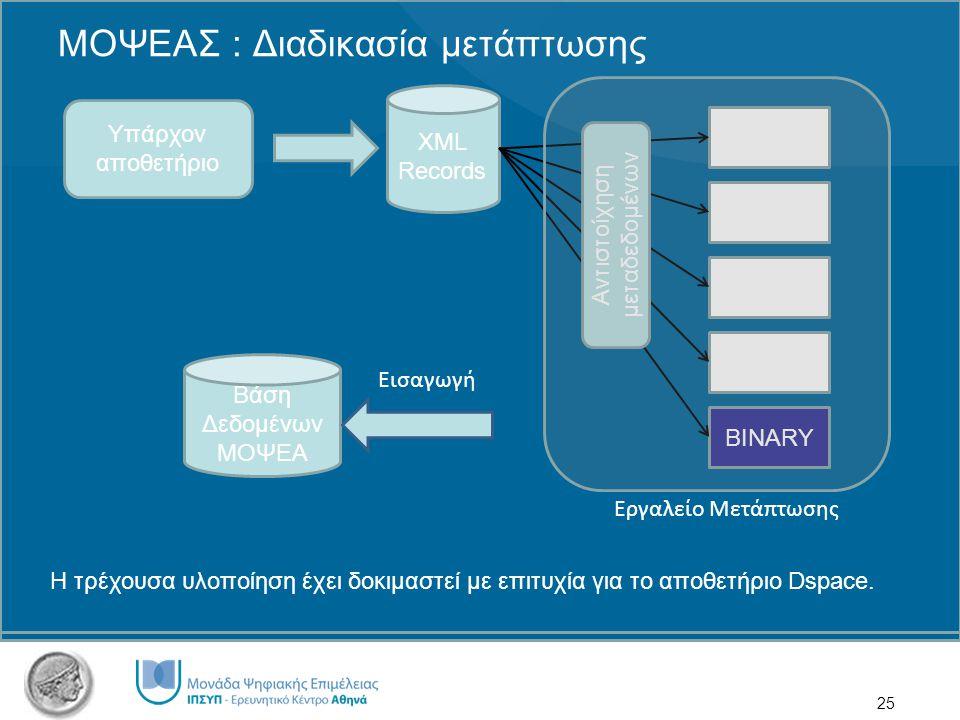 25 ΜΟΨΕΑΣ : Διαδικασία μετάπτωσης Υπάρχον αποθετήριο XML Records Βάση Δεδομένων ΜΟΨΕΑ PREMIS DC DC-EXT BINARY Αντιστοίχηση μεταδεδομένων Εργαλείο Μετάπτωσης Εισαγωγή Η τρέχουσα υλοποίηση έχει δοκιμαστεί με επιτυχία για το αποθετήριο Dspace.