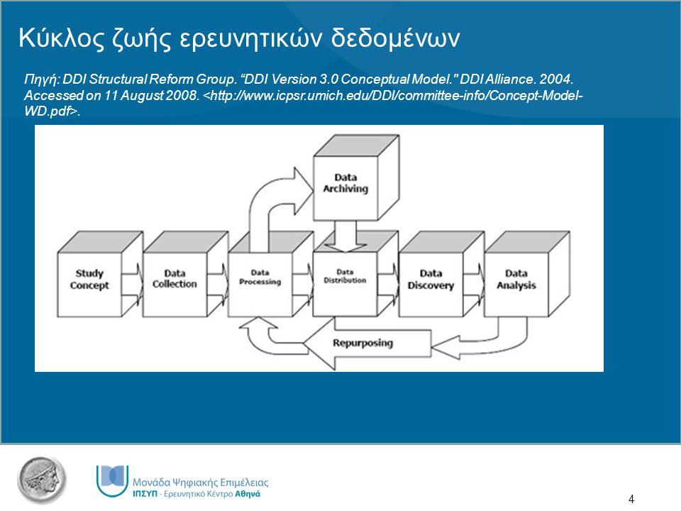 4 Κύκλος ζωής ερευνητικών δεδομένων Πηγή: DDI Structural Reform Group.