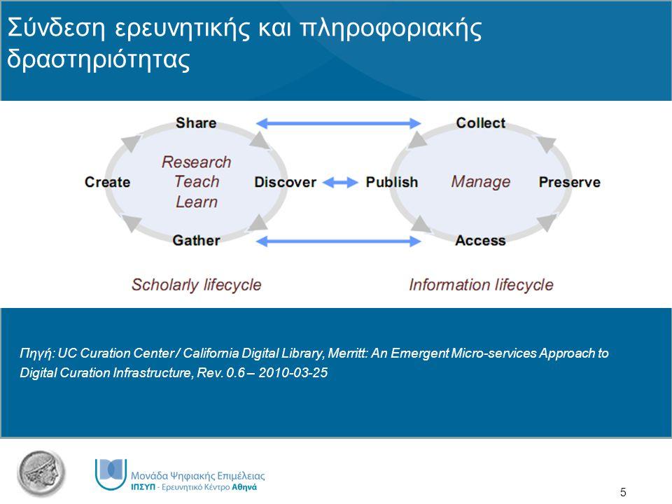 5 Σύνδεση ερευνητικής και πληροφοριακής δραστηριότητας Πηγή: UC Curation Center / California Digital Library, Merritt: An Emergent Micro-services Appr
