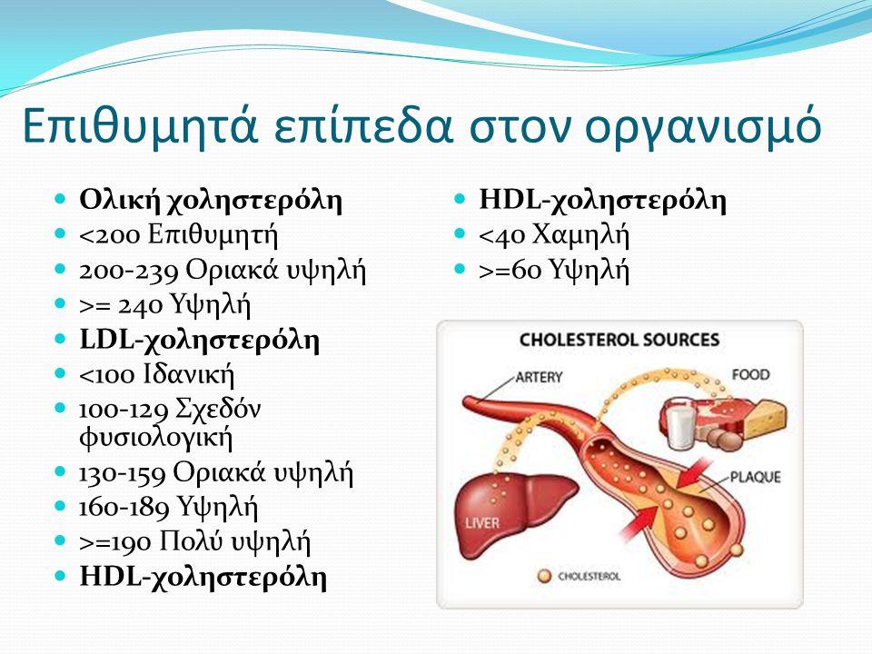 Επιθυμητά επίπεδα στον οργανισμό Ολική χοληστερόλη <200 Επιθυμητή 200-239 Οριακά υψηλή >= 240 Υψηλή LDL-χοληστερόλη <100 Ιδανική 100-129 Σχεδόν φυσιολ