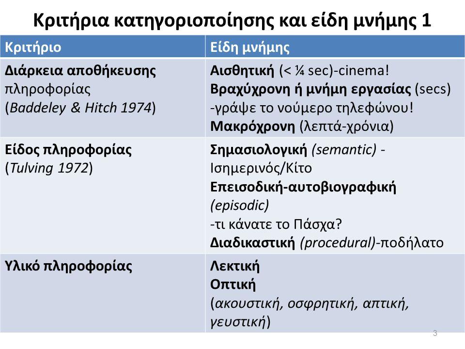 Κριτήρια κατηγοριοποίησης και είδη μνήμης 2 Wilson 2009 ΚριτήριοΕίδη μνήμης Αναγκαιότητα-ικανότητα συνειδητής ανάκλησης Δηλωτική-έκδηλη (explicit) Άδηλη (implicit) Αφορά παρελθόν ή μέλλον?Αναδρομική (retrospective) Προοπτική (prospective)-να πληρώσεις το λογαριασμό.