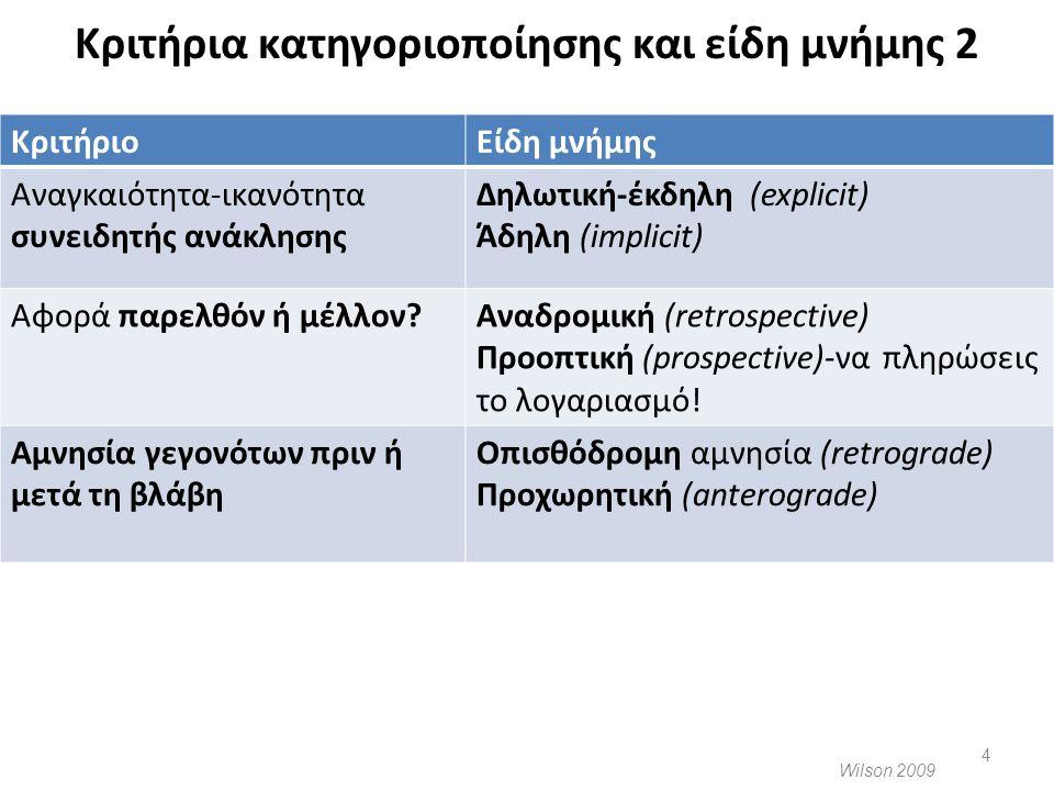 Κριτήρια κατηγοριοποίησης και είδη μνήμης 2 Wilson 2009 ΚριτήριοΕίδη μνήμης Αναγκαιότητα-ικανότητα συνειδητής ανάκλησης Δηλωτική-έκδηλη (explicit) Άδη