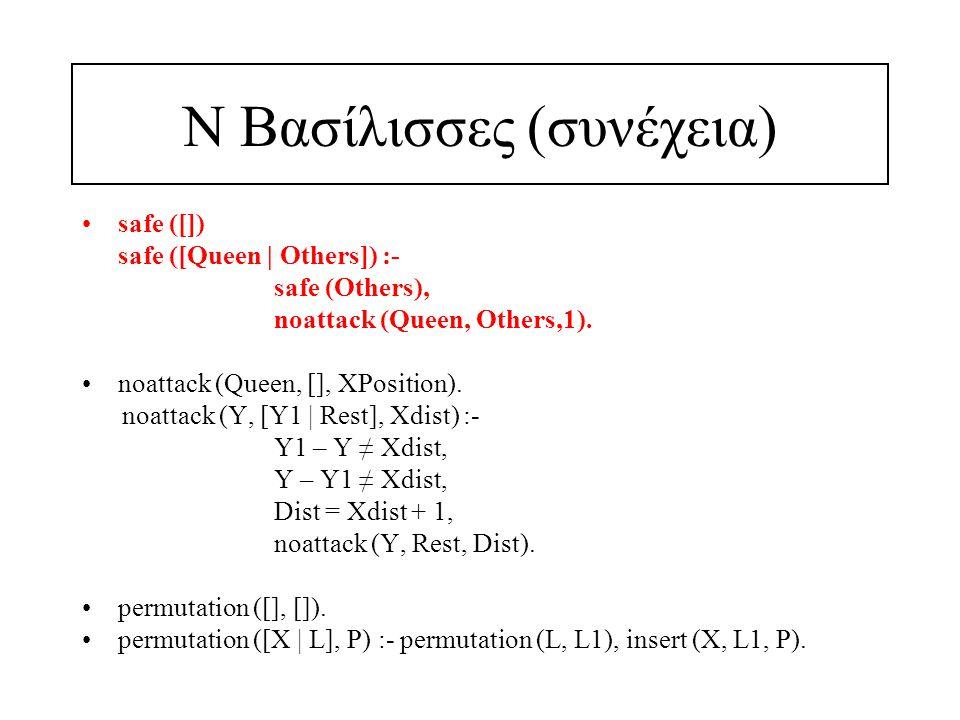 Ν Βασίλισσες (συνέχεια) safe ([]) safe ([Queen | Others]) :- safe (Others), noattack (Queen, Others,1). noattack (Queen, [], XPosition). noattack (Y,