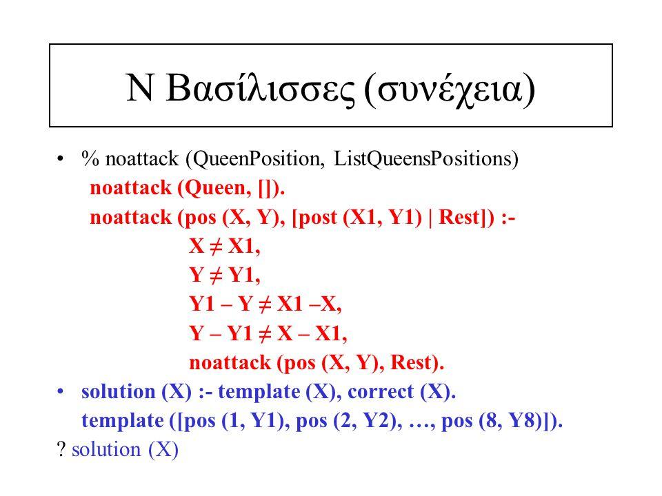Ν Βασίλισσες (συνέχεια) % noattack (QueenPosition, ListQueensPositions) noattack (Queen, []). noattack (pos (X, Y), [post (X1, Y1) | Rest]) :- X ≠ X1,