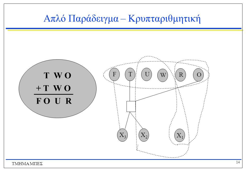 14 ΤΜΗΜΑ ΜΠΕΣ Απλό Παράδειγμα – Κρυπταριθμητική FTU W RO X3X3 X2X2 X1X1 T W O + T W O F O U R