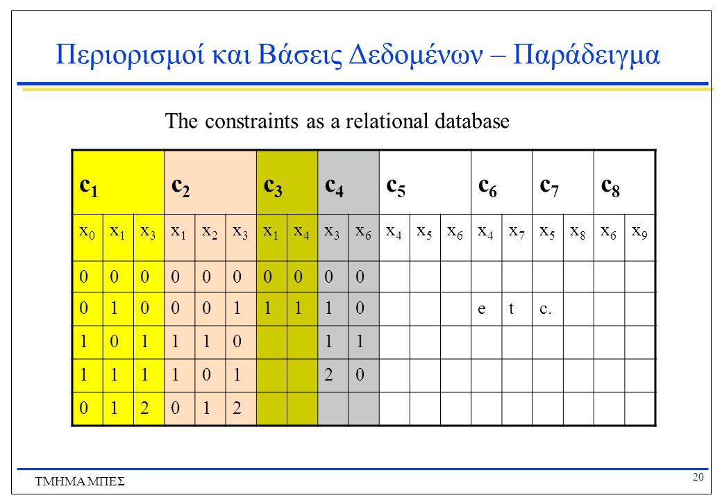 20 ΤΜΗΜΑ ΜΠΕΣ Περιορισμοί και Βάσεις Δεδομένων – Παράδειγμα c1c1 c2c2 c3c3 c4c4 c5c5 c6c6 c7c7 c8c8 x0x0 x1x1 x3x3 x1x1 x2x2 x3x3 x1x1 x4x4 x3x3 x6x6 x4x4 x5x5 x6x6 x4x4 x7x7 x5x5 x8x8 x6x6 x9x9 0000000000 0100011110etc.