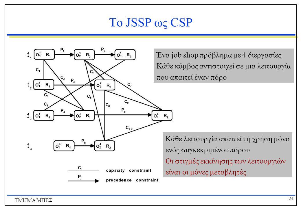 24 ΤΜΗΜΑ ΜΠΕΣ Το JSSP ως CSP Ένα job shop πρόβλημα με 4 διεργασίες Κάθε κόμβος αντιστοιχεί σε μια λειτουργία που απαιτεί έναν πόρο Κάθε λειτουργία απαιτεί τη χρήση μόνο ενός συγκεκριμένου πόρου Οι στιγμές εκκίνησης των λειτουργιών είναι οι μόνες μεταβλητές