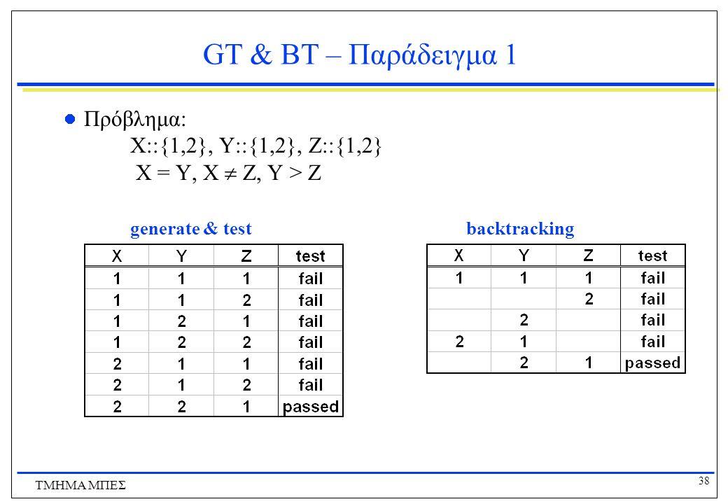 38 ΤΜΗΜΑ ΜΠΕΣ GT & BT – Παράδειγμα 1 Πρόβλημα: X::{1,2}, Y::{1,2}, Z::{1,2} X = Y, X  Z, Y > Z generate & test backtracking