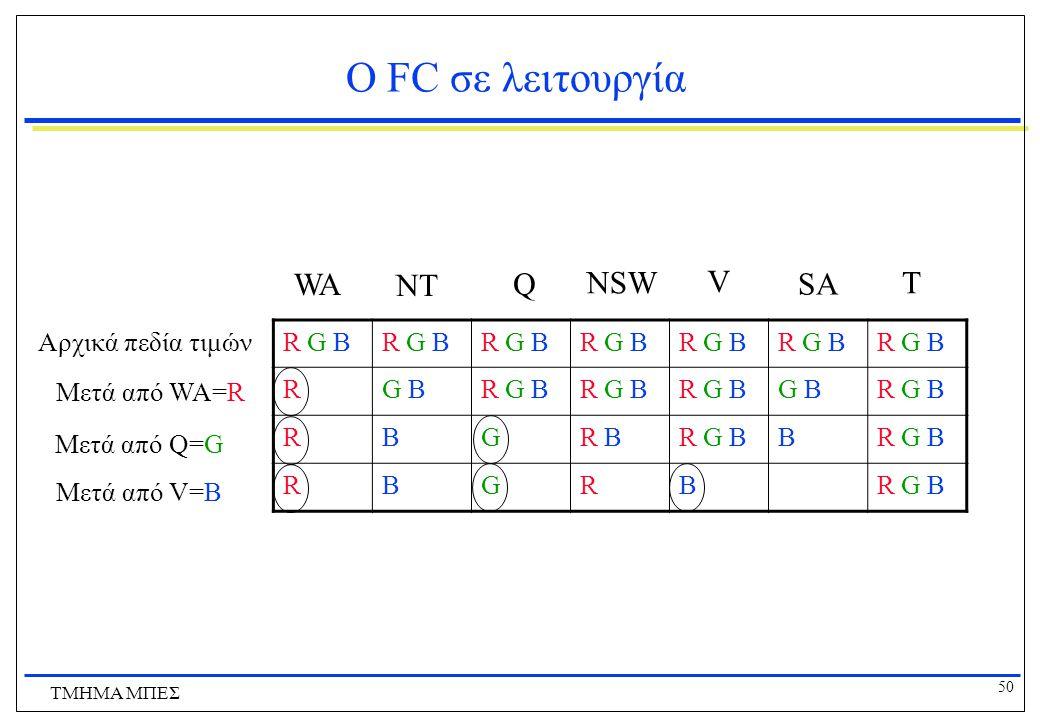50 ΤΜΗΜΑ ΜΠΕΣ O FC σε λειτουργία R G B RG BR G B G BR G B RBGR BR G BB RBGRB WA NT Q NSW V T SA Αρχικά πεδία τιμών Μετά από WA=R Μετά από Q=G Μετά από V=B