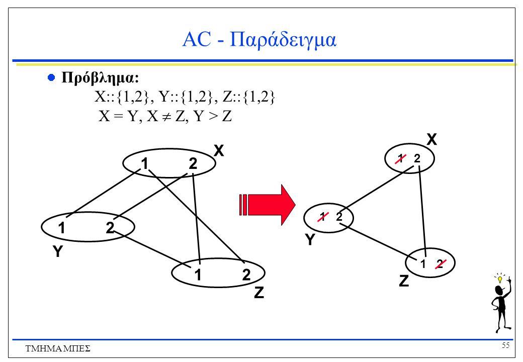 55 ΤΜΗΜΑ ΜΠΕΣ AC - Παράδειγμα Πρόβλημα: X::{1,2}, Y::{1,2}, Z::{1,2} X = Y, X  Z, Y > Z 1212 1212 1212 1 2 X Y Z X Y Z