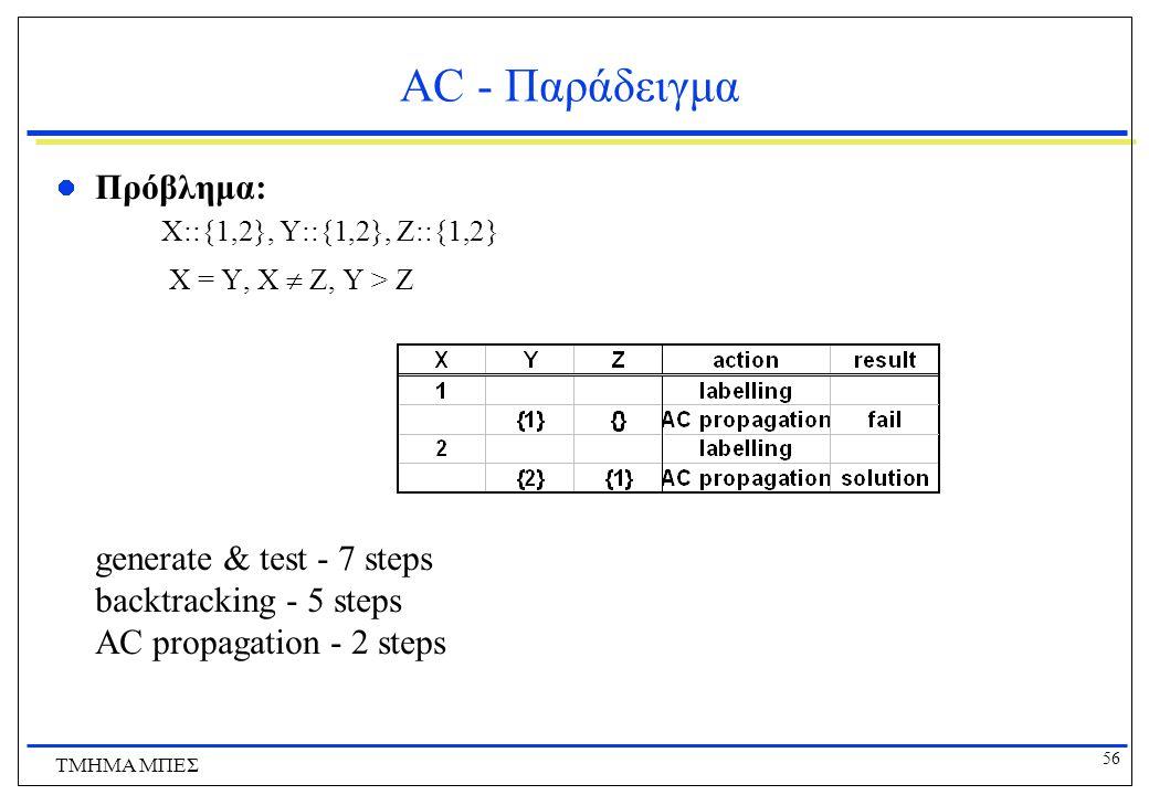 56 ΤΜΗΜΑ ΜΠΕΣ AC - Παράδειγμα Πρόβλημα: X::{1,2}, Y::{1,2}, Z::{1,2} X = Y, X  Z, Y > Z generate & test - 7 steps backtracking - 5 steps AC propagation - 2 steps