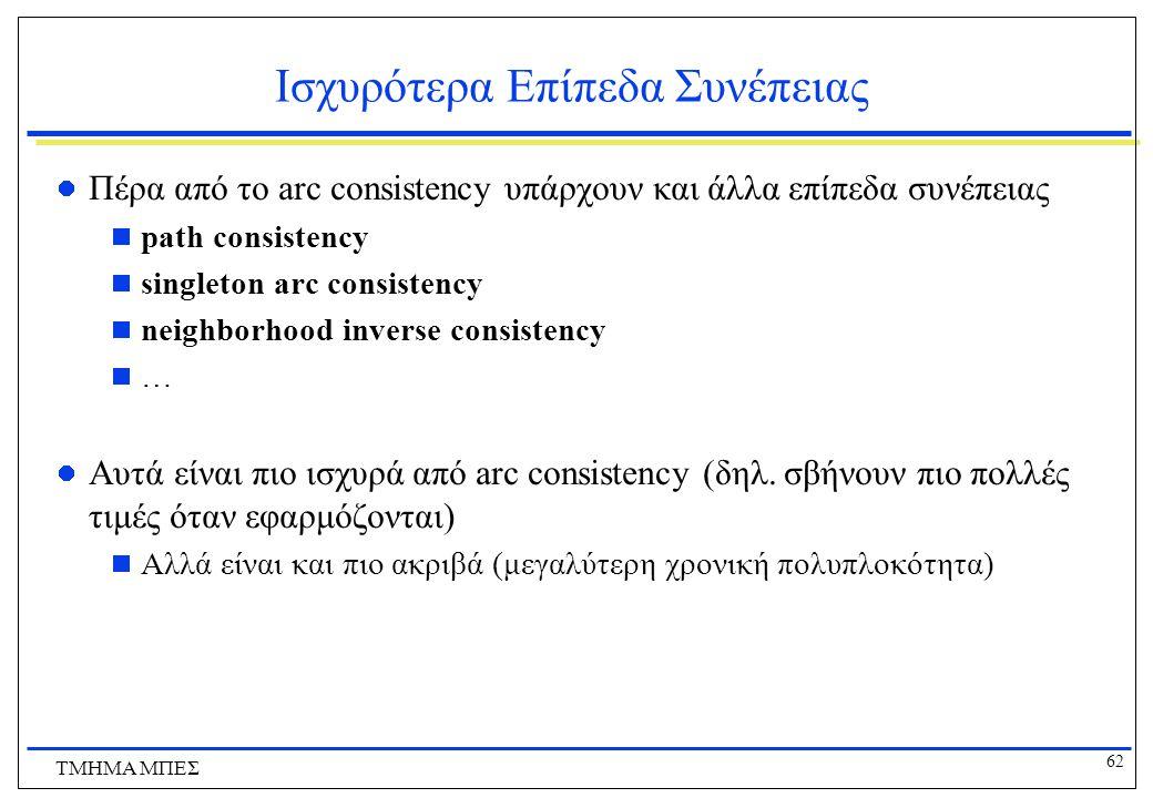 62 ΤΜΗΜΑ ΜΠΕΣ Ισχυρότερα Επίπεδα Συνέπειας Πέρα από το arc consistency υπάρχουν και άλλα επίπεδα συνέπειας  path consistency  singleton arc consiste