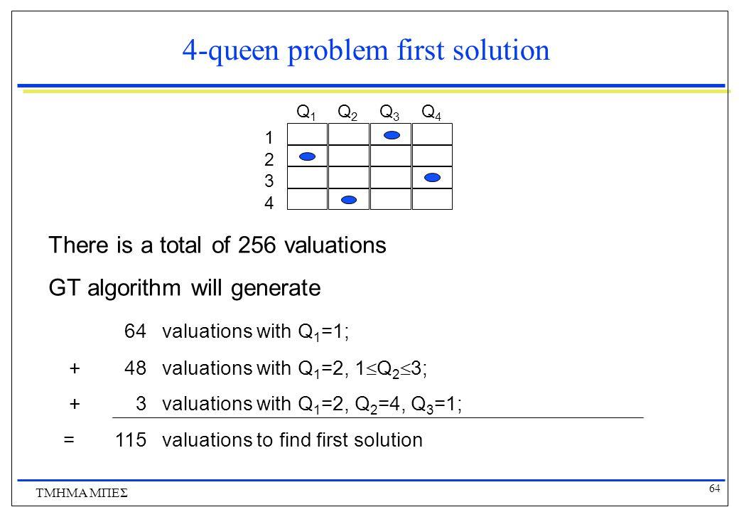64 ΤΜΗΜΑ ΜΠΕΣ 4-queen problem first solution 1 2 3 4 Q1Q1 Q2Q2 Q3Q3 Q4Q4 There is a total of 256 valuations GT algorithm will generate 64valuations with Q 1 =1; +48valuations with Q 1 =2, 1  Q 2  3; +3valuations with Q 1 =2, Q 2 =4, Q 3 =1; =115valuations to find first solution