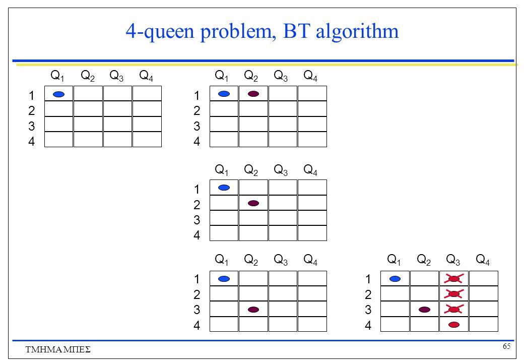 65 ΤΜΗΜΑ ΜΠΕΣ 4-queen problem, BT algorithm 1 2 3 4 Q1Q1 Q2Q2 Q3Q3 Q4Q4 1 2 3 4 Q1Q1 Q2Q2 Q3Q3 Q4Q4 1 2 3 4 Q1Q1 Q2Q2 Q3Q3 Q4Q4 1 2 3 4 Q1Q1 Q2Q2 Q3Q3