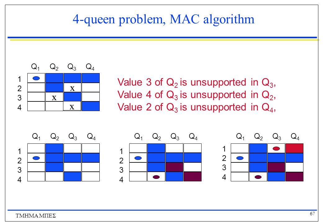 67 ΤΜΗΜΑ ΜΠΕΣ 4-queen problem, MAC algorithm Value 3 of Q 2 is unsupported in Q 3, Value 4 of Q 3 is unsupported in Q 2, Value 2 of Q 3 is unsupported in Q 4, 1 2 3 4 Q1Q1 Q2Q2 Q3Q3 Q4Q4 1 2 3 4 Q1Q1 Q2Q2 Q3Q3 Q4Q4 Q1Q1 Q2Q2 Q3Q3 Q4Q4 1 2 3 4 x 1 2 3 4 Q1Q1 Q2Q2 Q3Q3 Q4Q4 x x