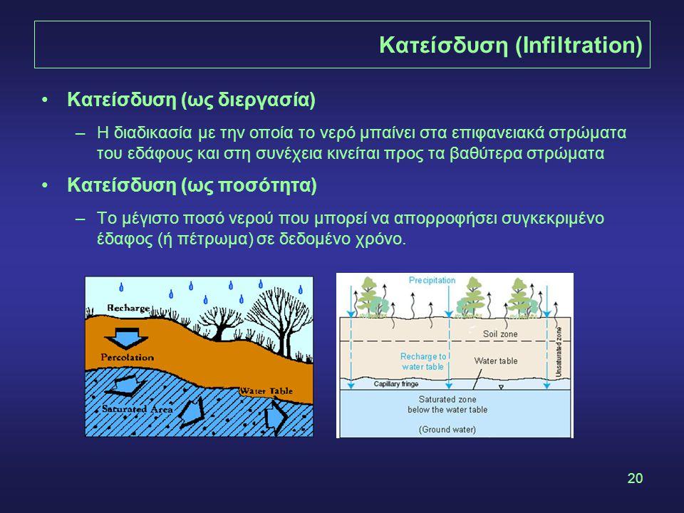 20 Κατείσδυση (Infiltration) Κατείσδυση (ως διεργασία) –Η διαδικασία με την οποία το νερό μπαίνει στα επιφανειακά στρώματα του εδάφους και στη συνέχεια κινείται προς τα βαθύτερα στρώματα Κατείσδυση (ως ποσότητα) –Το μέγιστο ποσό νερού που μπορεί να απορροφήσει συγκεκριμένο έδαφος (ή πέτρωμα) σε δεδομένο χρόνο.