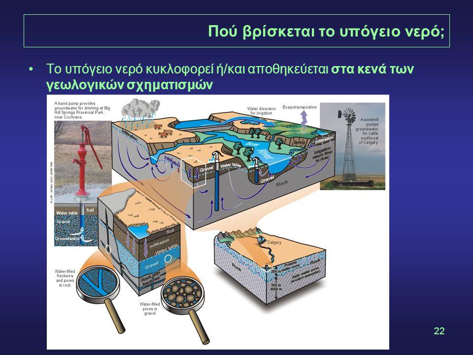 22 Πού βρίσκεται το υπόγειο νερό; Το υπόγειο νερό κυκλοφορεί ή/και αποθηκεύεται στα κενά των γεωλογικών σχηματισμών