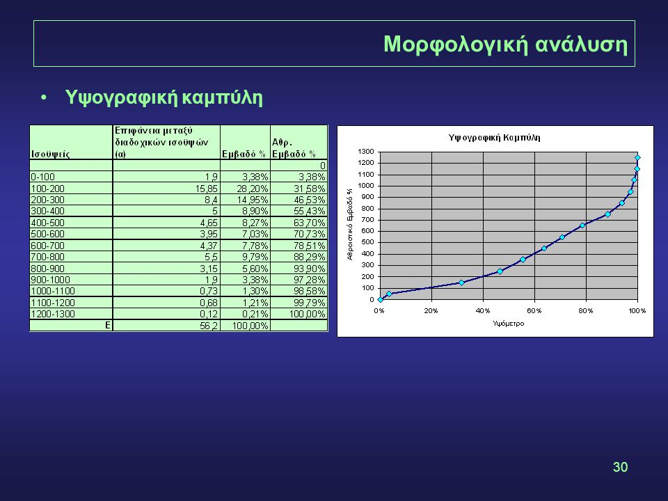 30 Μορφολογική ανάλυση Υψογραφική καμπύλη