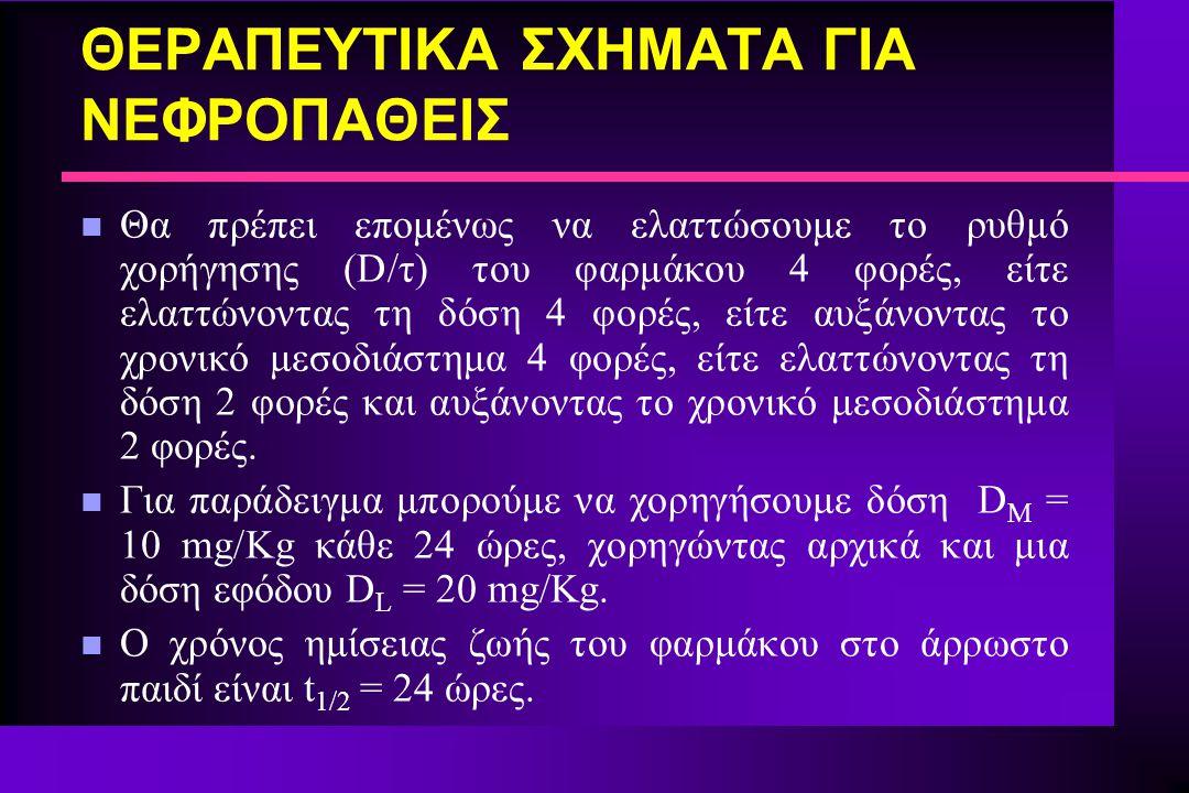 ΘΕΡΑΠΕΥΤΙΚΑ ΣΧΗΜΑΤΑ ΓΙΑ ΝΕΦΡΟΠΑΘΕΙΣ n Θα πρέπει επομένως να ελαττώσουμε το ρυθμό χορήγησης (D/τ) του φαρμάκου 4 φορές, είτε ελαττώνοντας τη δόση 4 φορ
