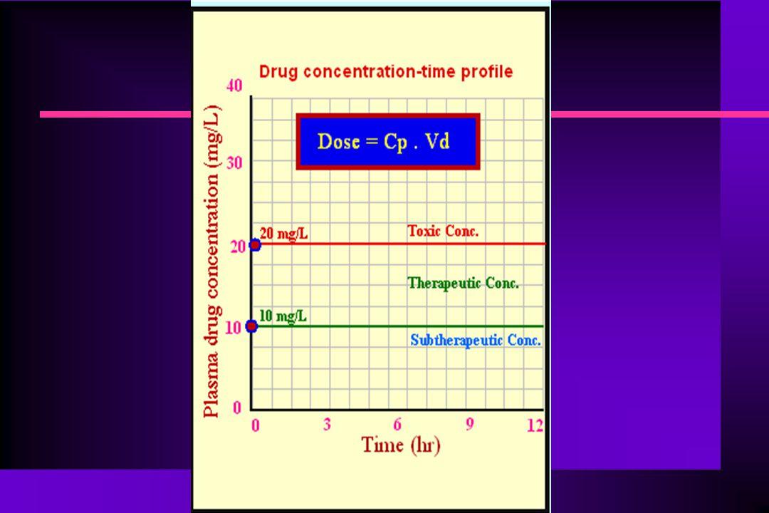 ΔΟΣΟΛΟΓΙΑ ΦΑΡΜΑΚΩΝ - ΘΕΡΑΠΕΥΤΙΚΑ ΣΧΗΜΑΤΑ Η ποσότητα του φαρμάκου στο σώμα (Α) αμέσως μετά την πρώτη δόση (D), που φυσικά είναι η μέγιστη ποσότητα του φαρμάκου στο σώμα, είναι ακριβώς η δόση του φαρμάκου (D): n Μετά ένα χρονικό διάστημα (τ) η ποσότητα του φαρμάκου που παραμένει στο σώμα από την πρώτη δόση, η οποία είναι η ελάχιστη ποσότητα, θα είναι: A 1,min = D.e -kτ (1) n Μετά τη δεύτερη δόση θα έχουμε αντίστοιχα: A 2,max = A 1,min + D = D.e -kτ + D και A 2,min = D.e -kτ + D.e -k2τ n Όπως παρατηρούμε η ποσότητα του φαρμάκου που παραμένει στο σώμα είναι το άθροισμα της δόσης που χορηγούμε και των ποσοτήτων του φαρμάκου που παραμένουν στο σώμα από τις προηγούμενες δόσεις.