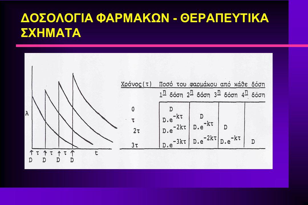 ΘΕΡΑΠΕΥΤΙΚΑ ΣΧΗΜΑΤΑ ΓΙΑ ΝΕΦΡΟΠΑΘΕΙΣ n Γνωρίζουμε ότι η ολική κάθαρση ενός φαρμάκου δίδεται από τη σχέση (13): CL = CL R + CL NR (13) n Ισχύουν ακόμη οι σχέσεις (14) και (15).