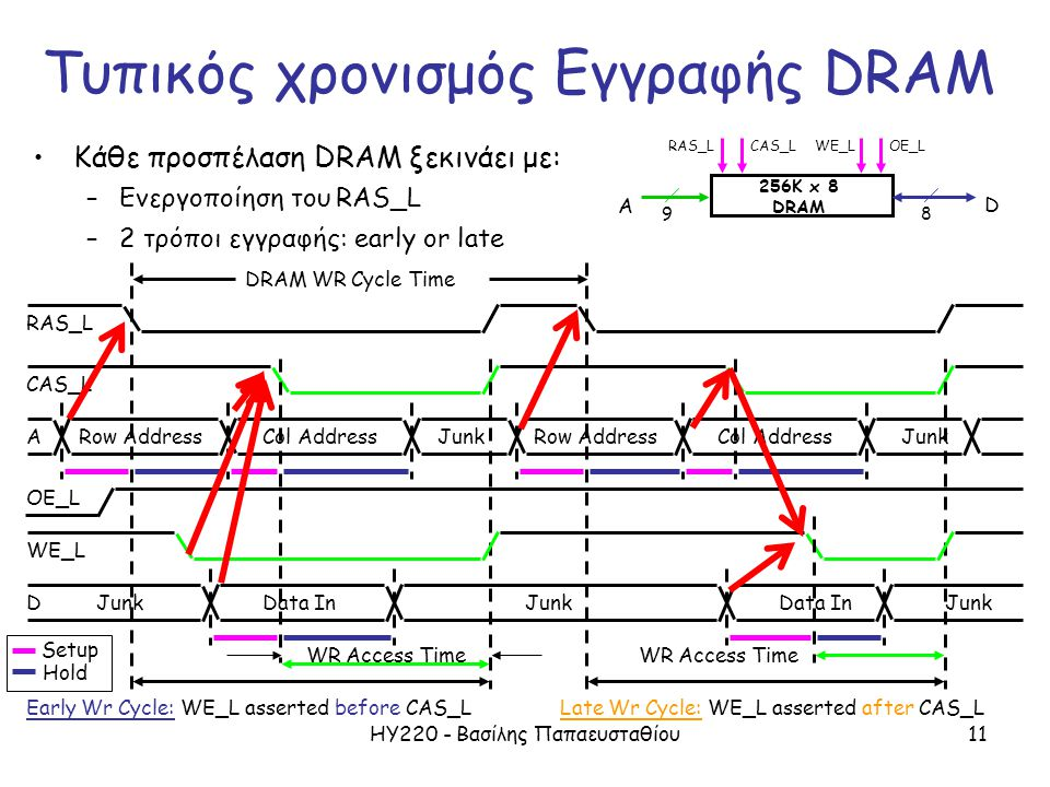 ΗΥ220 - Βασίλης Παπαευσταθίου11 WE_L ARow Address OE_L Junk WR Access Time CAS_L RAS_L Col AddressRow AddressJunkCol Address DJunk Data In Junk DRAM W