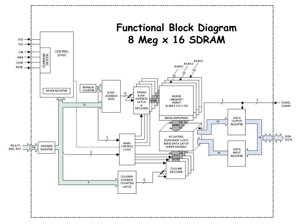 ΗΥ220 - Βασίλης Παπαευσταθίου18 Functional Block Diagram 8 Meg x 16 SDRAM