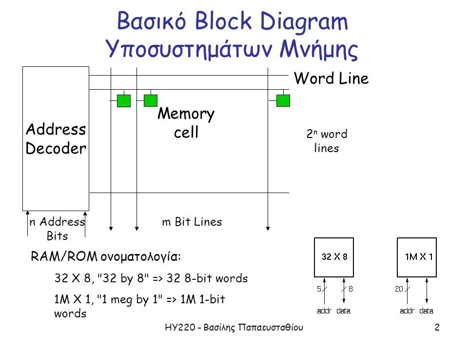 ΗΥ220 - Βασίλης Παπαευσταθίου2 Βασικό Block Diagram Υποσυστημάτων Μνήμης Address Decoder Word Line n Address Bits 2 n word lines m Bit Lines Memory ce