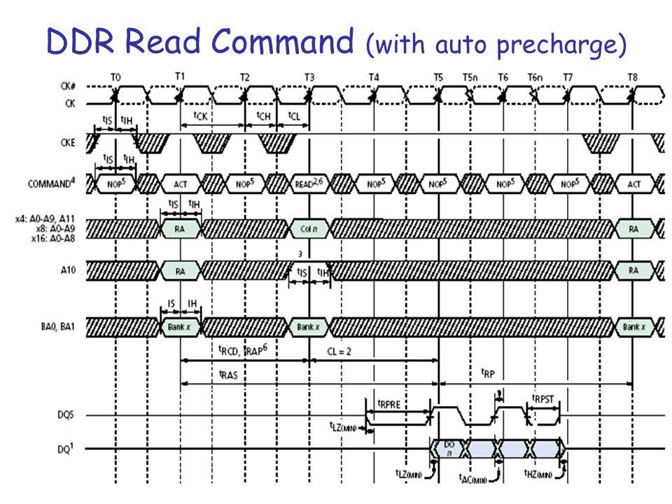 ΗΥ220 - Βασίλης Παπαευσταθίου25 DDR Read Command (with auto precharge)
