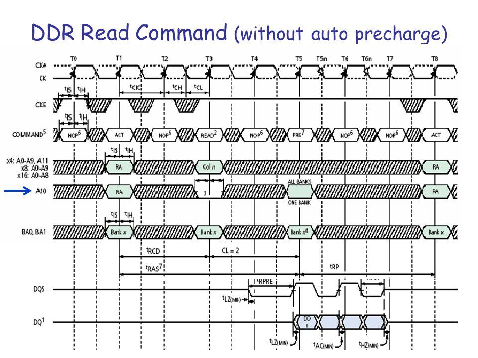 ΗΥ220 - Βασίλης Παπαευσταθίου26 DDR Read Command (without auto precharge)
