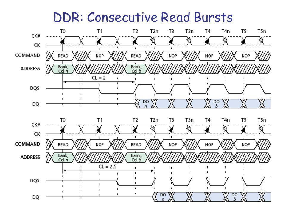 ΗΥ220 - Βασίλης Παπαευσταθίου27 DDR: Consecutive Read Bursts