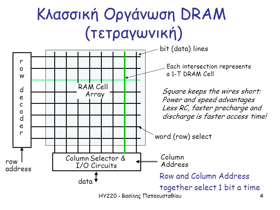ΗΥ220 - Βασίλης Παπαευσταθίου4 Κλασσική Οργάνωση DRAM (τετραγωνική) rowdecoderrowdecoder row address Column Selector & I/O Circuits Column Address dat