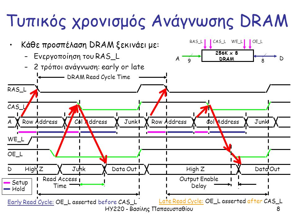ΗΥ220 - Βασίλης Παπαευσταθίου8 OE_L ARow Address WE_L Junk Read Access Time Output Enable Delay CAS_L RAS_L Col AddressRow AddressJunkCol Address DHig