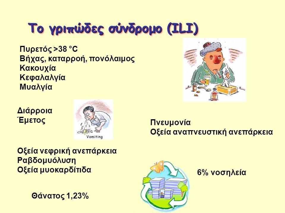 Το γριπώδες σύνδρομο (ILI) Πυρετός >38 °C Βήχας, καταρροή, πονόλαιμος Κακουχία Κεφαλαλγία Μυαλγία Διάρροια Έμετος Πνευμονία Οξεία αναπνευστική ανεπάρκ