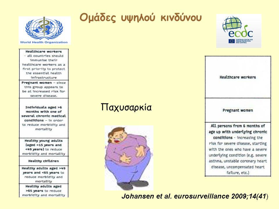 Oμάδες υψηλού κινδύνου Παχυσαρκία Johansen et al. eurosurveillance 2009;14(41)