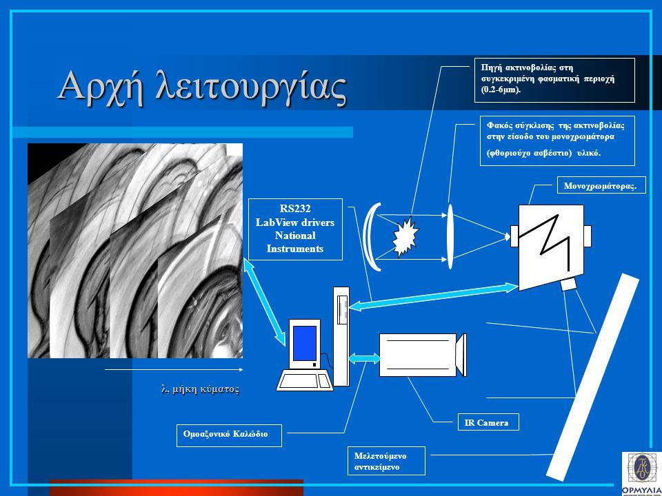 Αρχή λειτουργίας Πηγή ακτινοβολίας στη συγκεκριμένη φασματική περιοχή (0.2-6μm). Φακός σύγκλισης της ακτινοβολίας στην είσοδο του μονοχρωμάτορα (φθορι