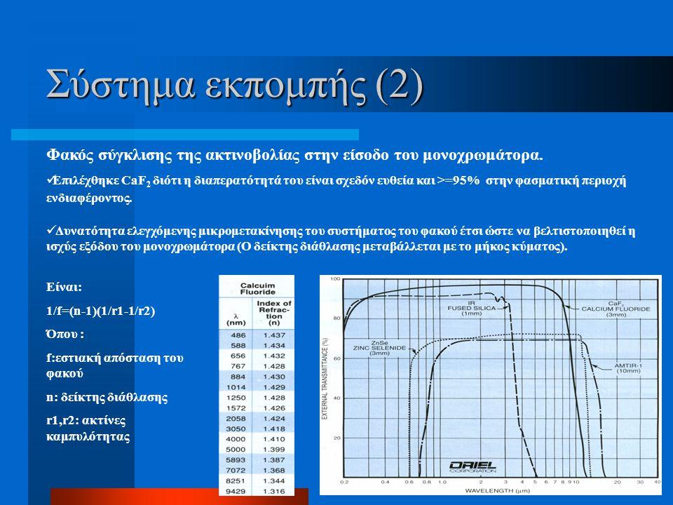 Φακός σύγκλισης της ακτινοβολίας στην είσοδο του μονοχρωμάτορα. Σύστημα εκπομπής (2) Δυνατότητα ελεγχόμενης μικρομετακίνησης του συστήματος του φακού