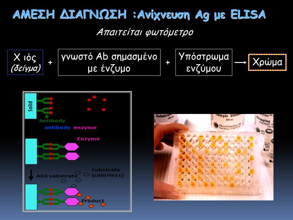 ELISA ΑΜΕΣΗ ΔΙΑΓΝΩΣΗ :Ανίχνευση Ag με ELISA Απαιτείται φωτόμετρο X ιός (δείγμα) Υπόστρωμα ενζύμου Χρώμα ++ γνωστό Αb σημασμένο με ένζυμο