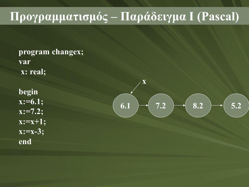 Προγραμματισμός – Παράδειγμα Ι (Pascal) program changex; var x: real; begin x:=6.1; x:=7.2; x:=x+1; x:=x-3; end 6.17.28.25.2 x