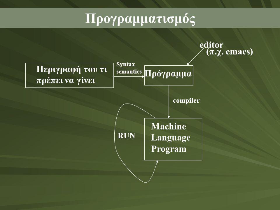 Προγραμματισμός Περιγραφή του τι πρέπει να γίνει Πρόγραμμα Syntax semantics compiler RUN Machine Language Program editor (π.χ. emacs)