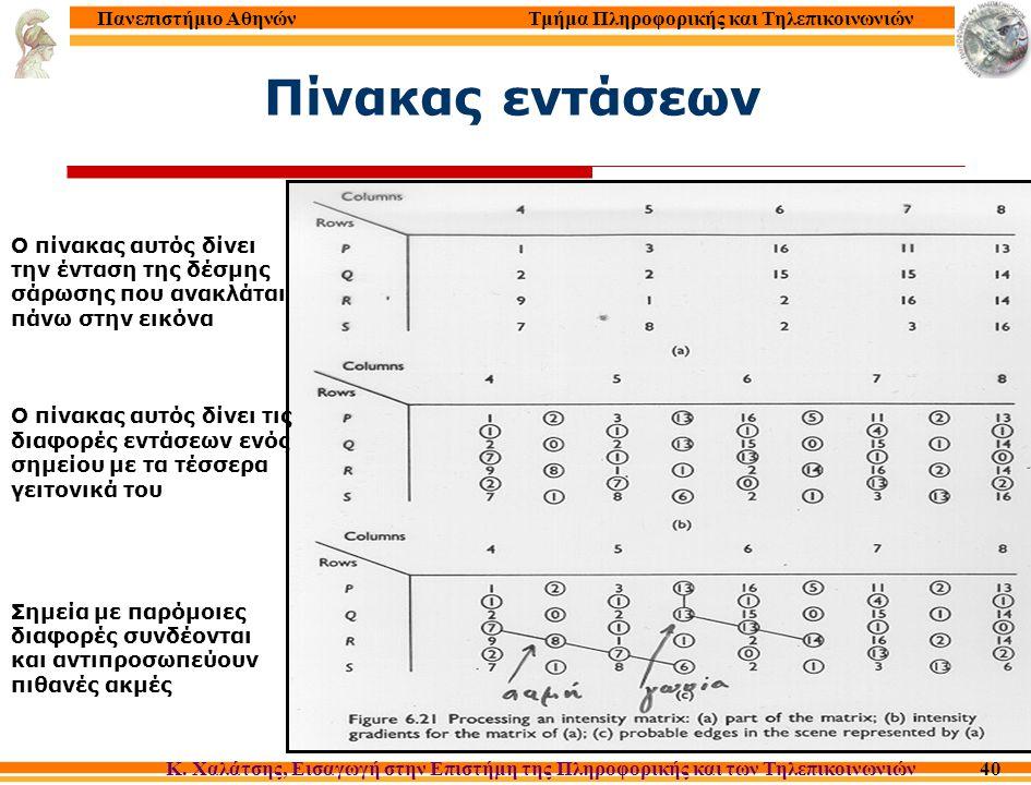 Τμήμα Πληροφορικής και Τηλεπικοινωνιών Κ. Χαλάτσης, Εισαγωγή στην Επιστήμη της Πληροφορικής και των Τηλεπικοινωνιών Πανεπιστήμιο Αθηνών 40 Πίνακας εντ