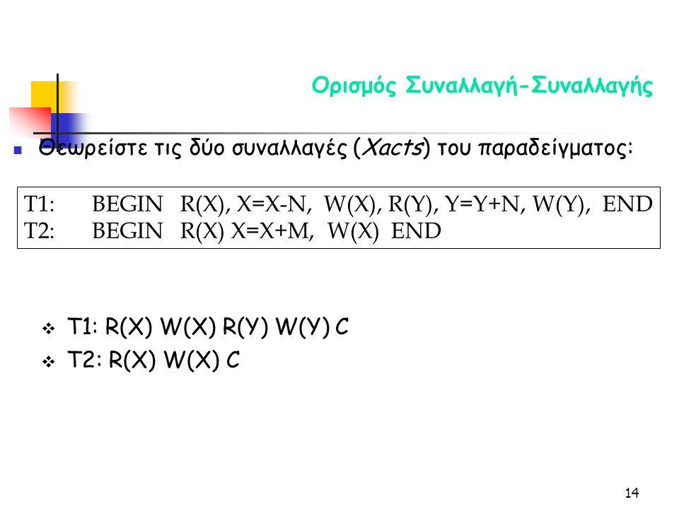 14 Ορισμός Συναλλαγή-Συναλλαγής Θεωρείστε τις δύο συναλλαγές (Xacts) του παραδείγματος: T1:BEGIN R(X), X=Χ-N, W(X), R(Y), Y=Y+N, W(Y), END T2:BEGIN R(