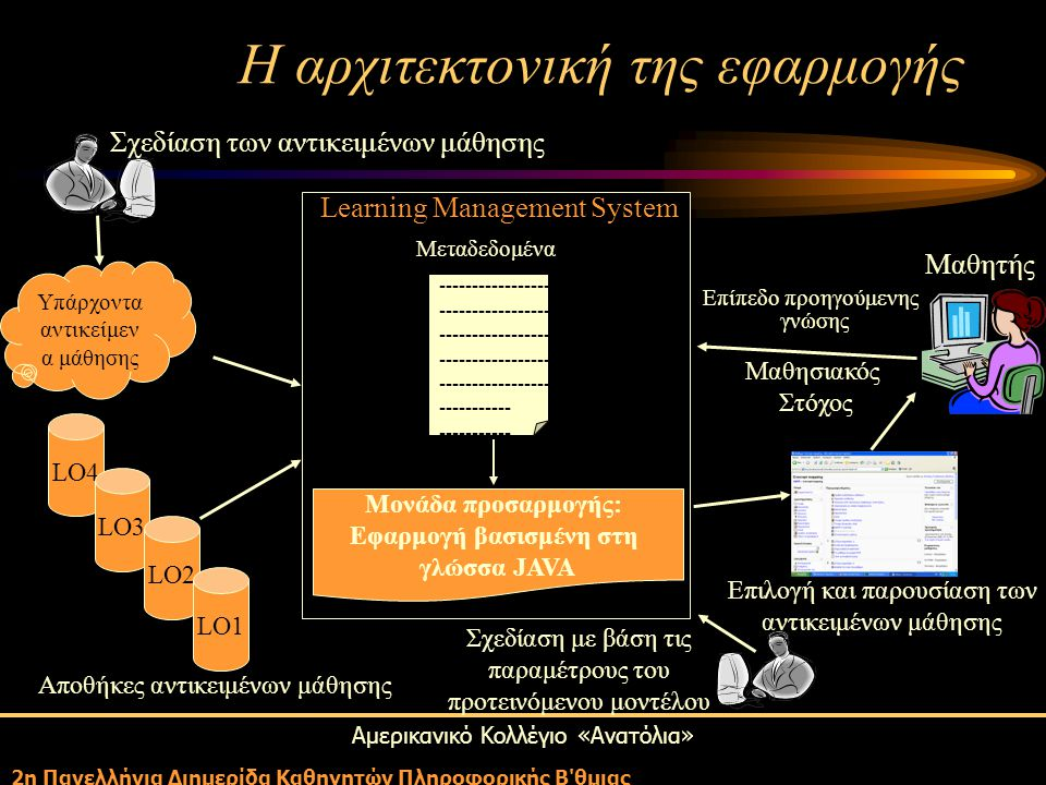 Αμερικανικό Κολλέγιο «Ανατόλια» 2η Πανελλήνια Διημερίδα Καθηγητών Πληροφορικής Β θμιας Learning Management System ----------------- ----------- Μεταδεδομένα Μονάδα προσαρμογής: Εφαρμογή βασισμένη στη γλώσσα JAVA Υπάρχοντα αντικείμεν α μάθησης Σχεδίαση των αντικειμένων μάθησης LO4 LO3 LO2 LO1 Αποθήκες αντικειμένων μάθησης Σχεδίαση με βάση τις παραμέτρους του προτεινόμενου μοντέλου Επιλογή και παρουσίαση των αντικειμένων μάθησης Μαθητής Επίπεδο προηγούμενης γνώσης Μαθησιακός Στόχος Η αρχιτεκτονική της εφαρμογής